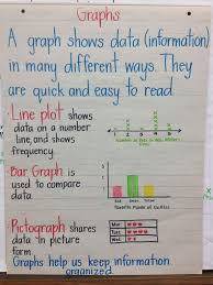 2nd Grade Math Charts Kinds Of Graphs We Learn In Second Grade Math Charts Math