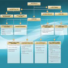 Organisation Chart Official Portal Of Dungun Municipal
