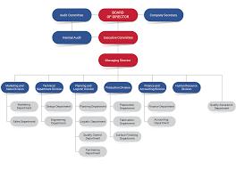Organization Chart L D S Metal Work Company Limited