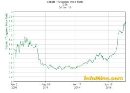 10 Year Cobalt Tungsten Price Ratio Chart