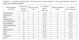 Тенденции развития молодежной политики в Республике Казахстан  Уровень прозрачности и подотчетности государственных и негосударственных органов в сфере молодежной политики