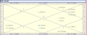 Jupiter In 6th House In Navamsa Chart Married Life July 2015