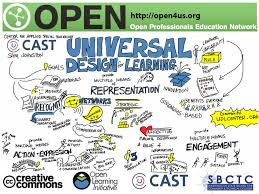 Design For Learning Universal Design For Learning From Center For Applied Spec