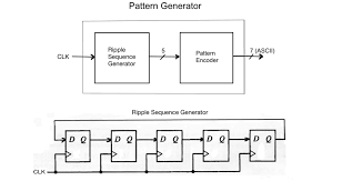 Pattern Generator Impressive Solved Pattern Generator Verilog Code This Must Be Coded