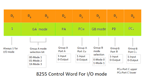 intel  control word format edit
