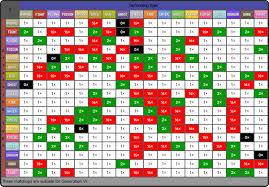 Pokemon Ability Chart Pokemon Type Monster Wiki Fandom