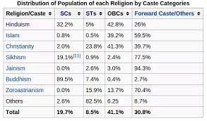 What is the total population of general category in India? - Quora