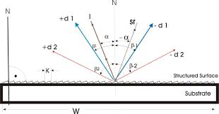 graph 1 angles at the grating