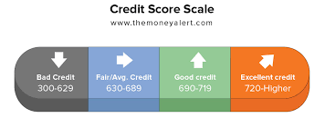 Credit Score Chart 2018 Understanding Your Credit Score Rating Scale Range The
