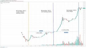 For each block added, the miner gets the reward in bitcoin, and after every halving event, the. The Cryptocurrency Xrp Bull Run What Always Happens After Every Bitcoin Halving