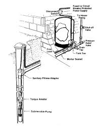 Lake Water Pump System Design Upstate Ny Water Systems And Pumps From Amber Well Drilling