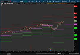 Market Profile Charts Thinkorswim Weekly And Monthly Pivots Indicator For Thinkorswim