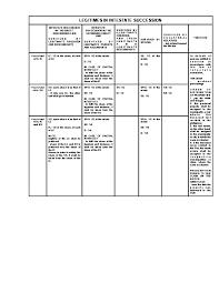 Pdf Law On Succession Ronie T Ablan Academia Edu
