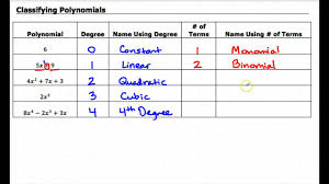 Classifying Polynomials By Degree And Number Of Terms Chart 8 1 Classifying Polynomials