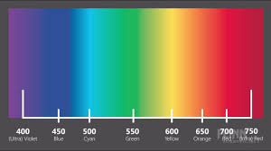 Color Spectrum Chart Magenta And The Color Spectrum Physical Science Minute