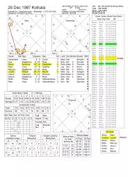 Chandal Yoga In Birth Chart What Happens If The Planet Jupiter Is Placed In The 6th