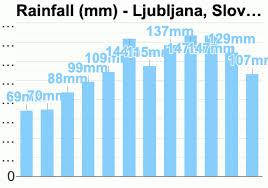 Ljubljana Climate Chart Ljubljana Slovenia Detailed Climate Information And