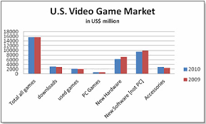 Video Game Sales Charts Tdmonthly Video Games In 2011