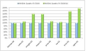 Sli Frame Rendering Nvidia Sli For Quadro Solutions