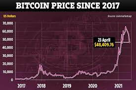 We cover btc news related to bitcoin exchanges, bitcoin mining and price forecasts for various cryptocurrencies. Bitcoin Price Crash Why Is Btc Stock Going Down