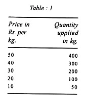 essay on the supply of a commodity economics clip image002 9 jpg