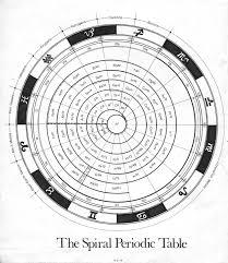 Periodic Table Database | Chemogenesis | Vibration & Sound ...