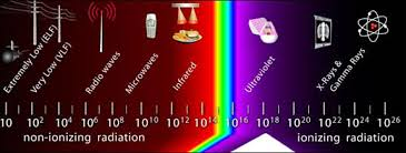 Types Of Radiation Chart An Introduction To Radiation Radiation Safety