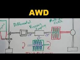 awd cars all wheel drive explained awd cars all wheel drive explained
