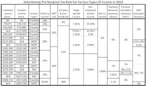 Current Tax Rate Chart How To Evaluate Your Current Vs Future Marginal Tax Rate