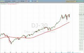 Dj30 Live Chart Nasdaq Attempts Double Top Formation Investing Com