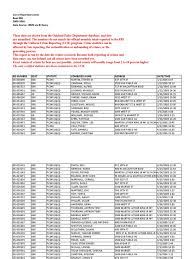 List of Reported Crimes   Uniform Crime Reports   National Security Of The  United States