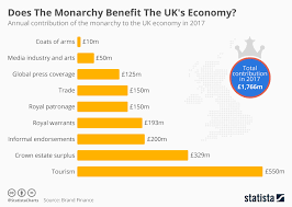 British Monarchy Chart Chart Does The Monarchy Benefit The Uks Economy Statista