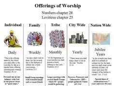 Charts On Feast Of Tabernacles Offerings 42 Best Gods Calendar Holy Convocations Feasts Time Lines