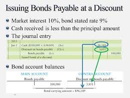 discount on bonds payable balance sheet long term liabilities bonds payable and classification of
