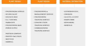 Schneider Organization Chart Dongyang Engineering Co Ltd