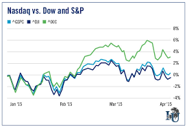 Nasdaq Vs Dow Chart What An Interest Rate Hike Means For Stocks The Market