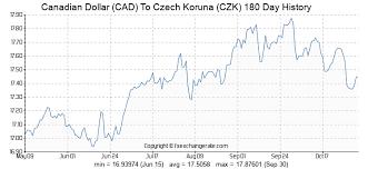 Convert Czech Koruna To Canadian Dollars
