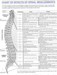 I Have Arthritis Of The Spine Plus A Tear Pinched Nerve