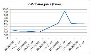 Vw Chart The Vw Rocket And Index Stability Etf Com