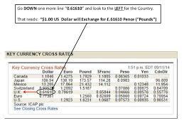 Peso Dollar Exchange Chart Cross Currency Chart