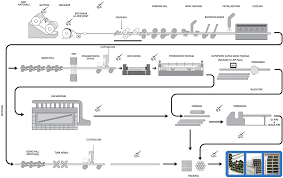 Api Manufacturing Process Flow Chart Thl Pipes