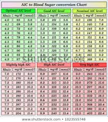 Ac1 Conversion Chart Hemoglobin A1c Average A1c Chart An A1c Of 8 Can
