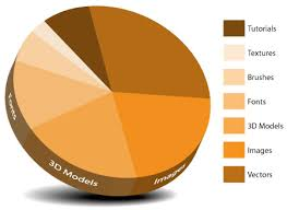 Create 3d Chart How To Create A Pie Chart Learning Excel