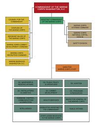 Marine Corps Intelligence Revolvy