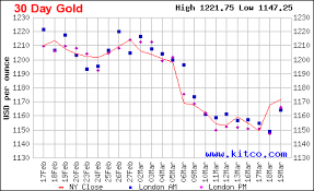 Kitco 30 Day Gold Chart Buy Gold As Fed Credibility Comes Into Question Seeking Alpha