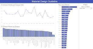 Tableau Bar Chart Border Material Design And Tableau Interworks