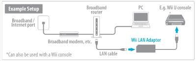"""nintendo wii u lan adapter eb games the wii lan adapter ethernet allows players to connect their wii uâ""""¢ or wiiâ""""¢ console to a wired high speed local area network lan the wii lan adapter is"""