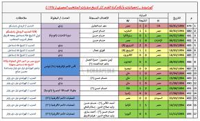 سجل مباريات منتخب مصر عام (1994) - % سجل مباريات منتخب مصر عام (1994)