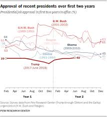 Trump Approval Rating Chart Trumps Approval Ratings So Far Are Unusually Stable Deeply