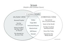 Judaism Christianity And Islam Triple Venn Diagram Diagram Islam Christianity Judaism Venn Diagram Monotheistic